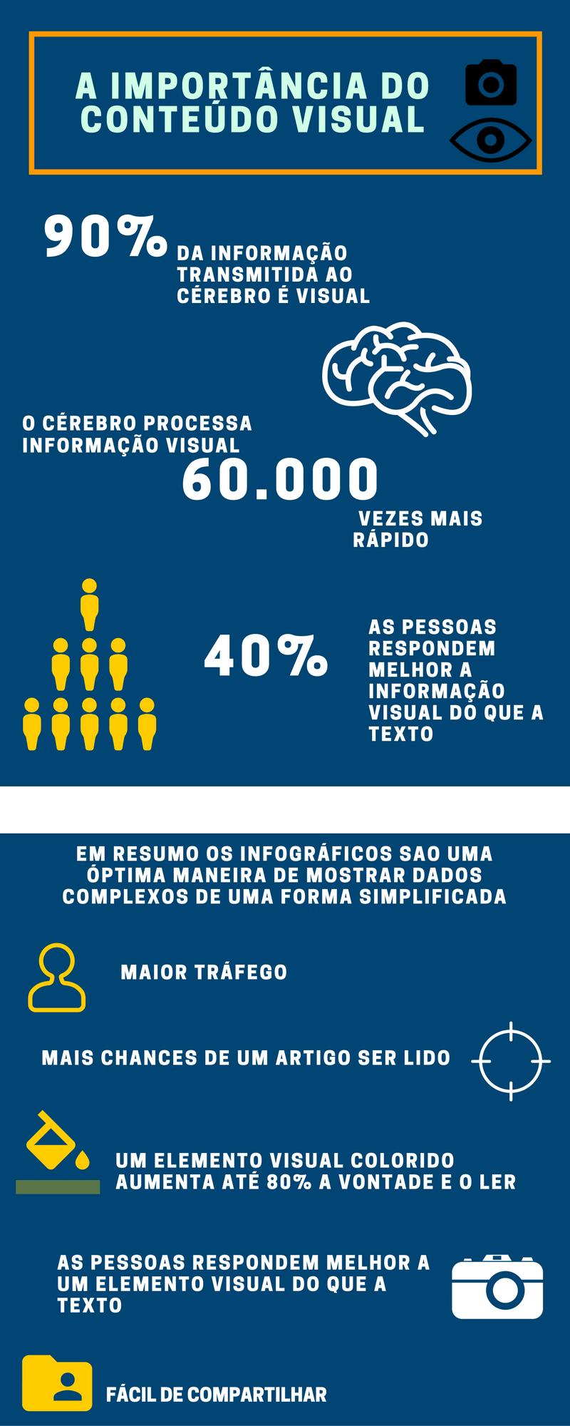 Importância do conteúdo visual num Infográfico